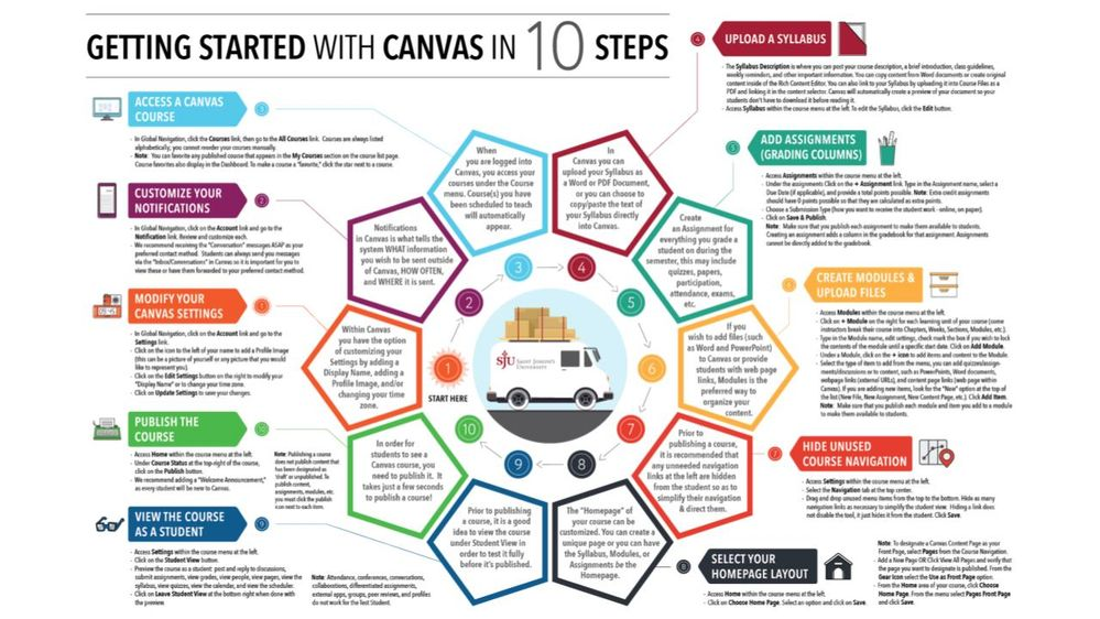 Getting Started with Canvas in 10 Steps