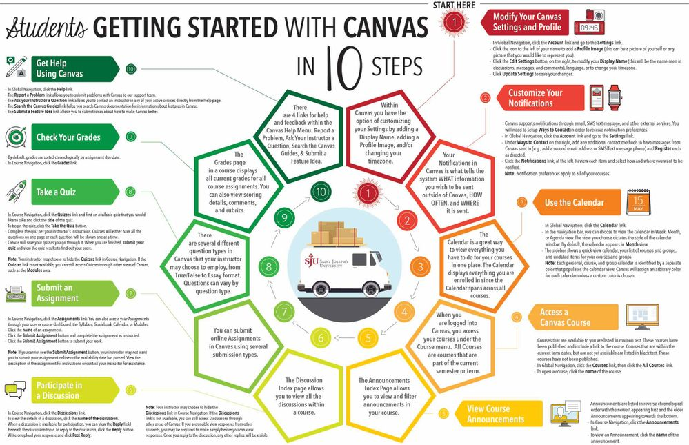 Getting Started with Canvas in 10 Steps (Students)