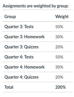 Assignment Groups add up to 200% of the total course grade.