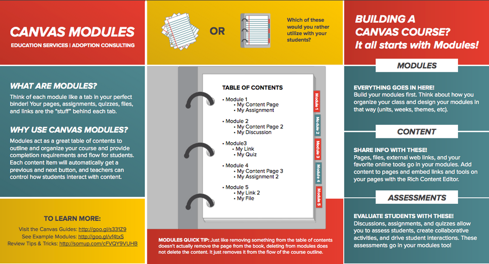 Image of Modules Infographic