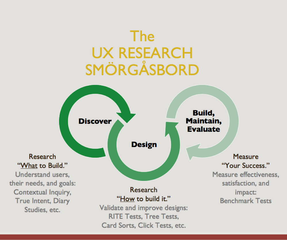 The UX Research Smorgasbord. Research WHAT to build. Research HOW to build it. Measure your SUCCESS.