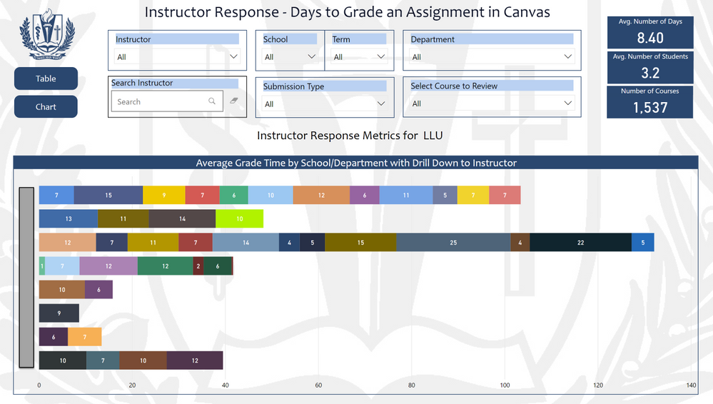 Power BI report on time to grade an assignment in Canvas