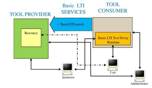 Overview of the LTI Implementation