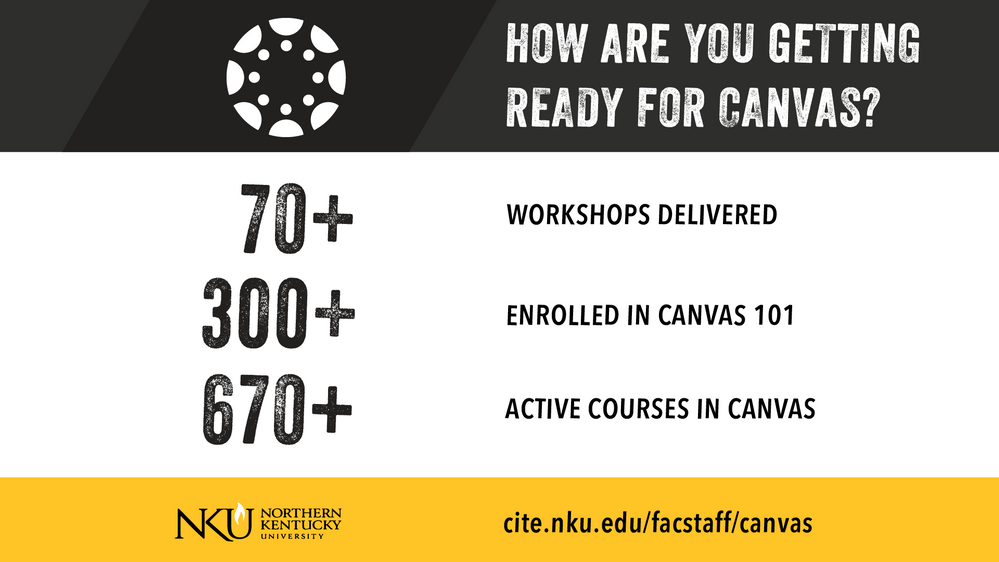 A table of statistics about NKU and Canvas. Over 70 Canvas trainings offered. Over 300 faculty enrolled in Canvas 101. Over 670 courses currently being taught in Canvas. At the bottom of the sign is the link cite.nku.edu_facstaff_canvas.
