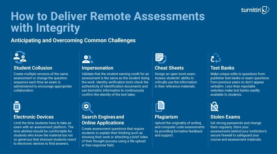 deliver remote assessment with integrity Turnitin.jpeg