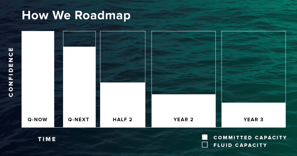 Instructure_ How We Roadmap