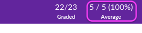 Top part of SpeedGrader. Second area where grade shows