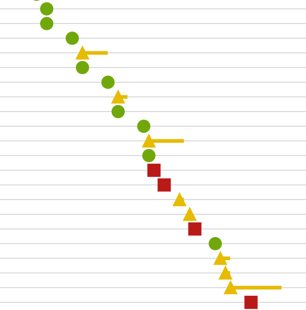 analytics screenshot with gradually more and longer yellow tails as a student falls behind