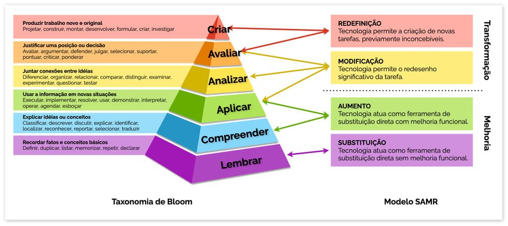 Taxonomia de Bloom e Modelo SAMR
