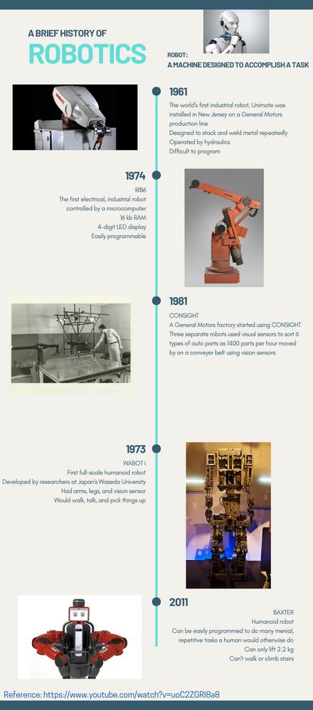A Brief History of Robotics.png