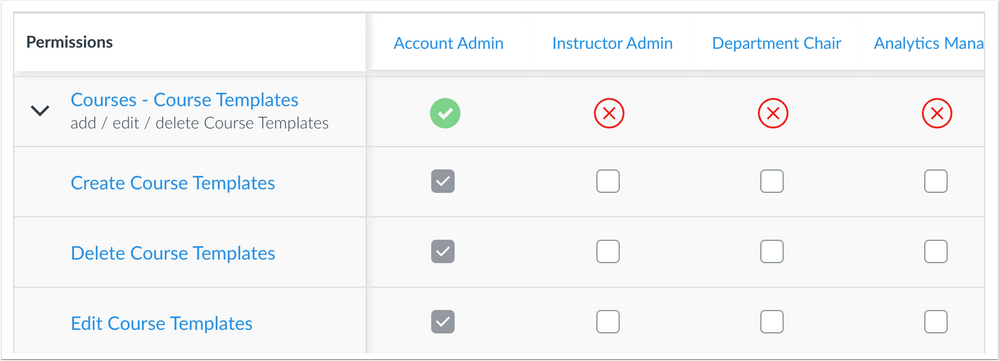 Course Template Permissions