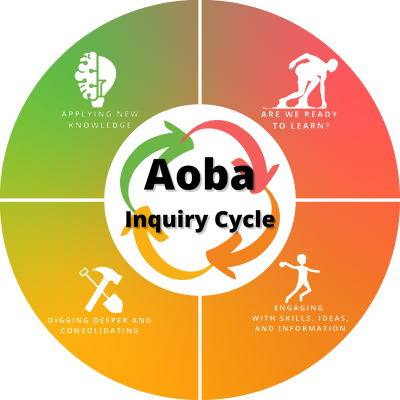 Aoba Inquiry Cycle